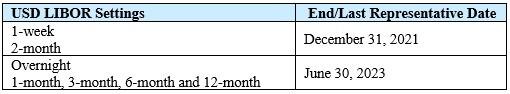 USD LIBOR Settings Chart